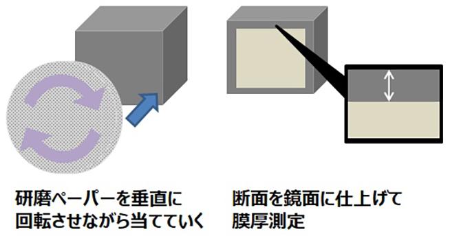 断面膜厚測定(機械研磨-金属顕微鏡)