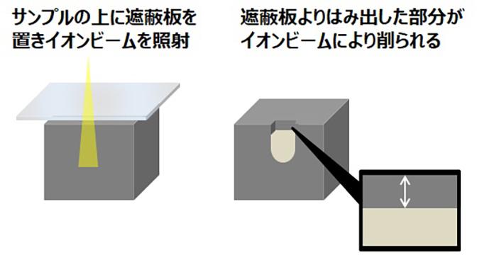 断面膜厚測定(イオン研磨-SEM