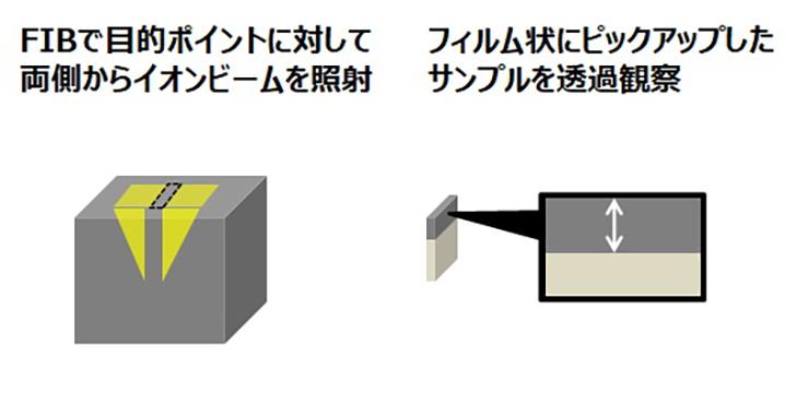 断面膜厚測定(FIB-TEM)