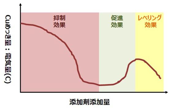 硫酸銅添加剤濃度