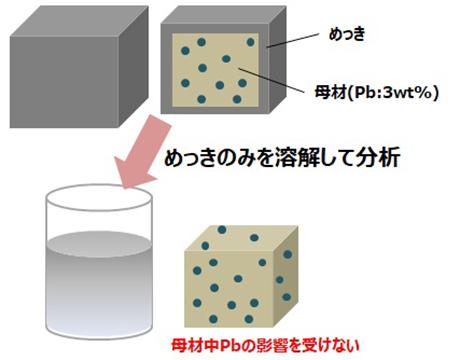 鉛含有母材上のめっきRoHS分析