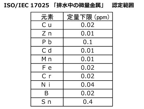 工場排水中の金属分析